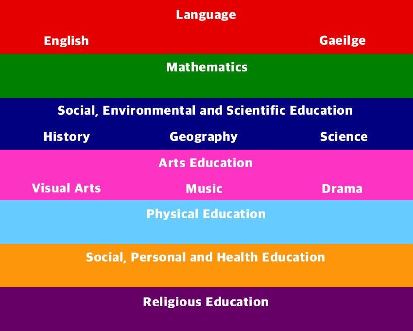 curricular-areas.jpg